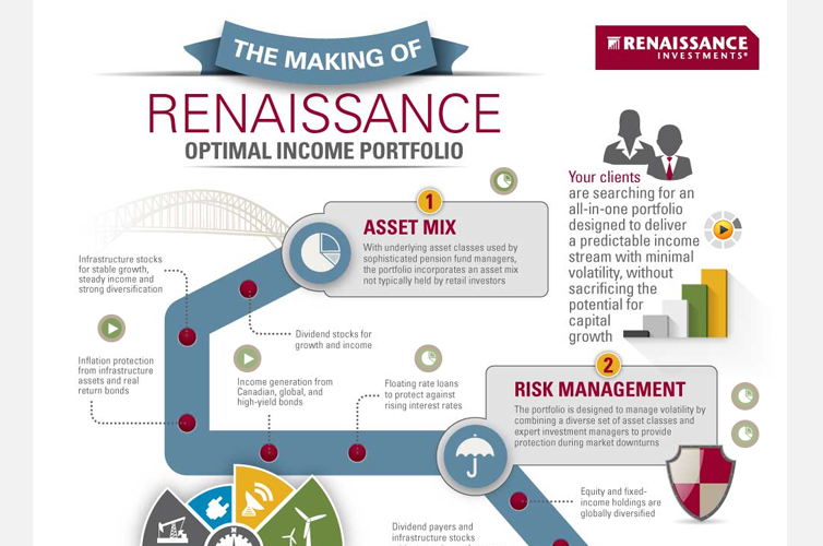 The Making Of – Infographic – Advisor.ca